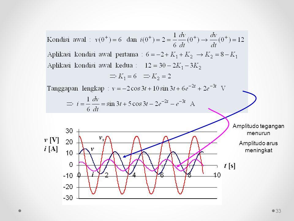 vs v [V] i [A] v t [s] i Amplitudo tegangan menurun